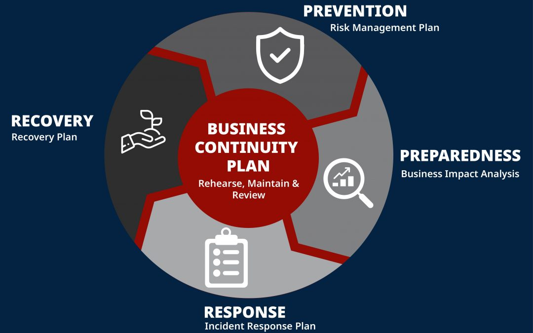 Business Continuity Plan – What is it and why is it important for your business?
