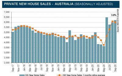 New Home Sales Remain Elevated